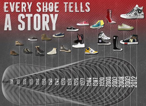 Αποτέλεσμα εικόνας για converse first shoes