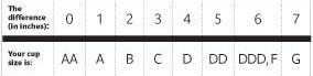 Calculating Bra Size