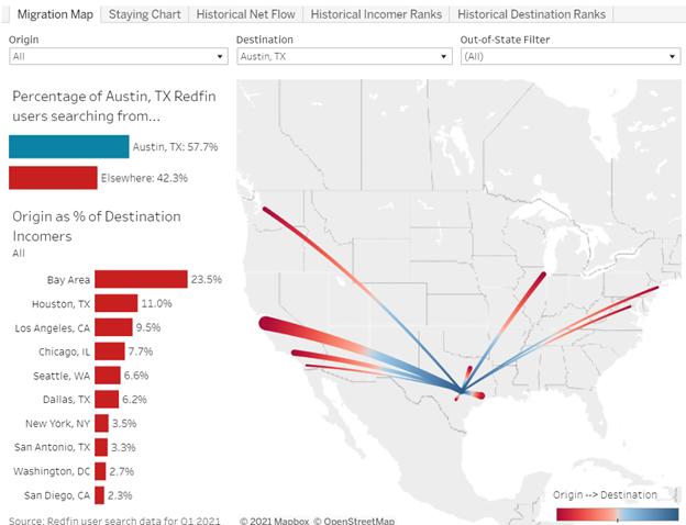 Austin Moms - Austin Real Estate Factoid